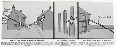 Bombardment diagram